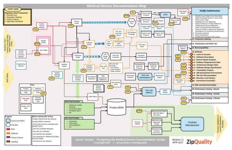 ZipQuality Medical Device Documentation Map - Consensiainc