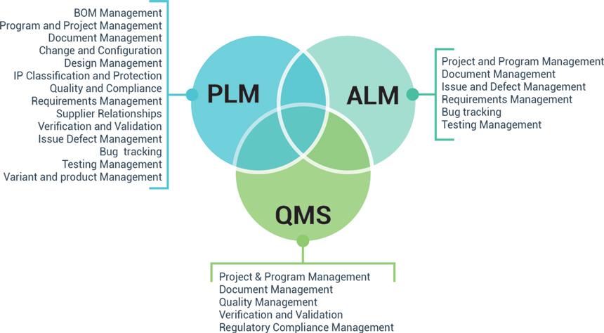 alm-pm-qms