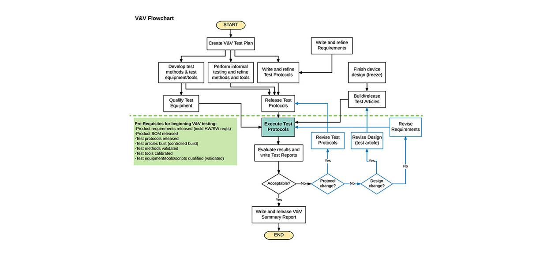 Vv Flowchart Consensiainc